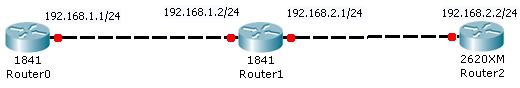 Rip V2 configuration